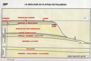 géologie plateau coloriée